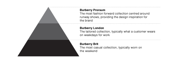 Burberry: for the Unenlightened